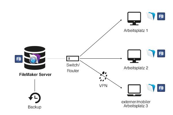 Eigener FileMaker Server