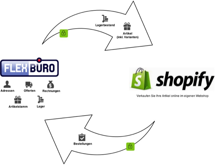 FlexBüro & Shopify